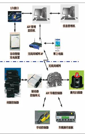 智能AGV系统在报业的应用