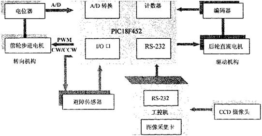 AGV控制器硬件设计与开发