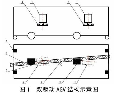 双驱动AGV转弯过程分析