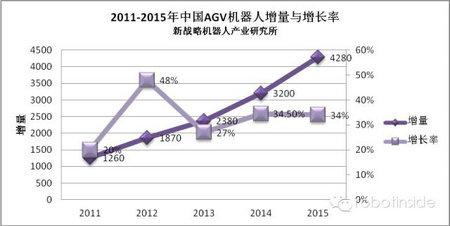 2015-2016年AGV机器人产业年度运行总结与展望