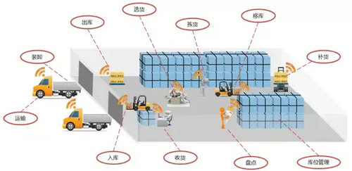 AGV智能化无人仓储