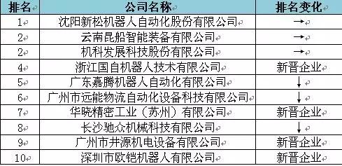 2015年中国移动机器人(AGV)产值10强企业