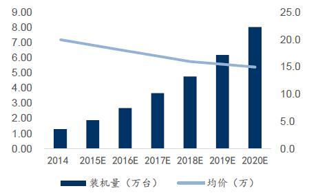 2020年中国无人搬运车装机量将达8万台