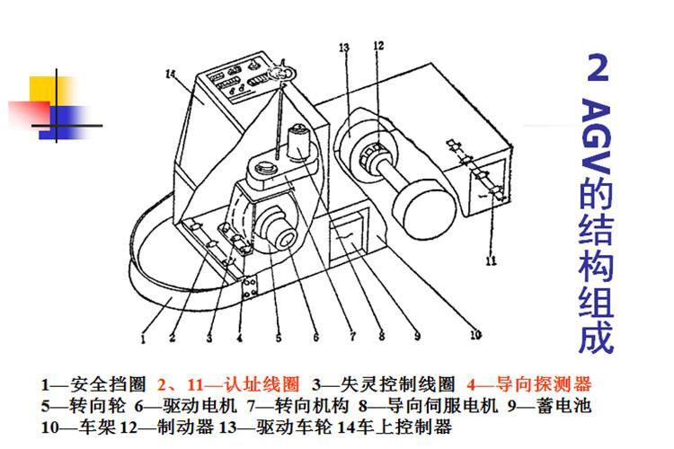AGV小车机械机构设计|AGV小车全套设计图
