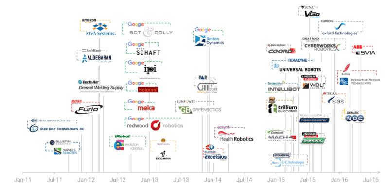 一张图总结2011年以来机器人行业的并购事件