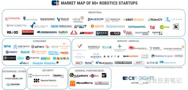 一张图遍历80家机器人创业公司