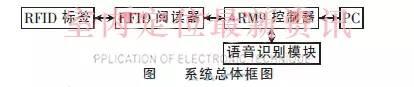 基于RFID室内定位的语音拣选系统设计