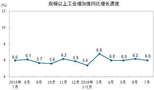 7月规模以上工业增加值增长6.0%,新能源汽车、工业机器人增长迅速