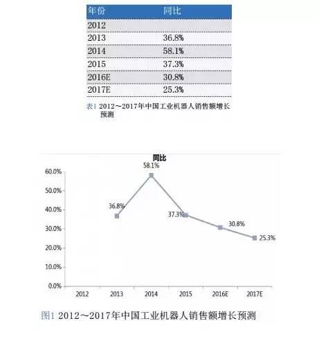 2016中国工业机器人市场研究报告