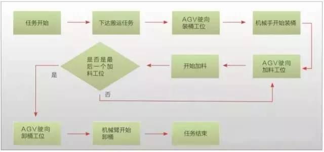 AGV在自动配方生产线中的运用