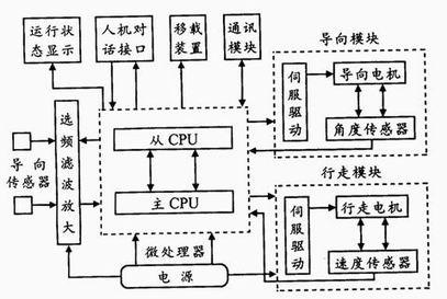 AGV系统组成
