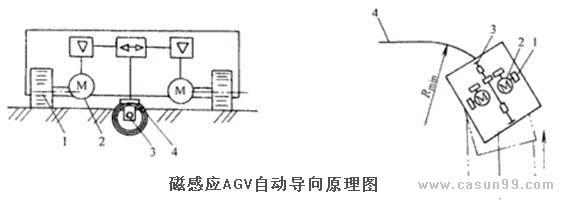 磁感应AGV自动导向原理图