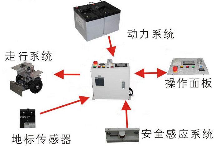 AGV小车控制系统简介