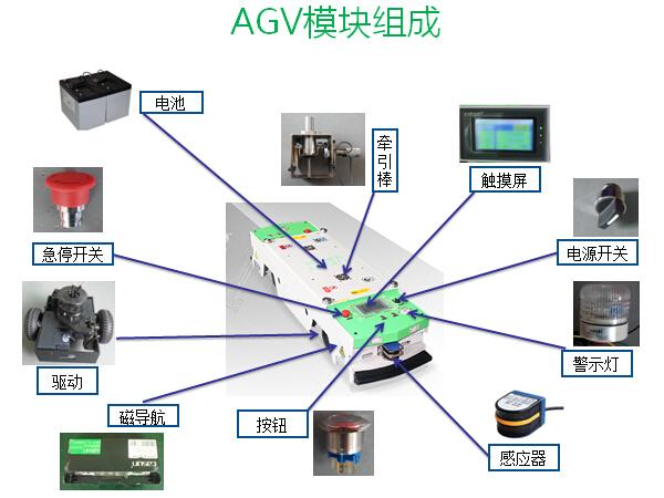 AGV小车结构主要组成概述