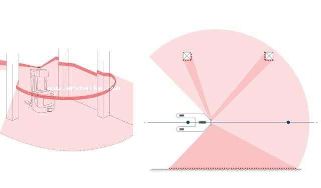 AGV小车激光导航工作原理优缺点