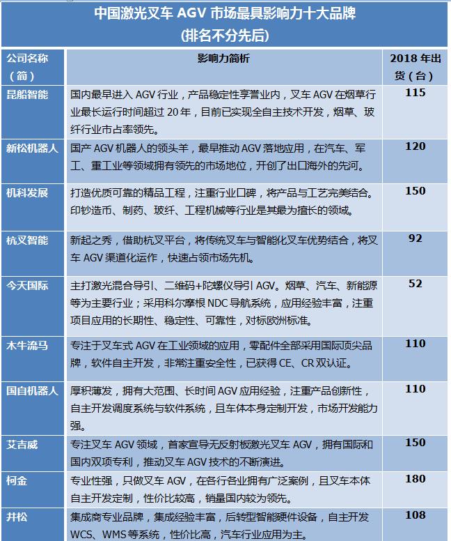 中国激光叉车AGV市场最具影响力十大品牌