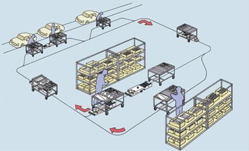 怎么设置AGV的路线与调度方法?