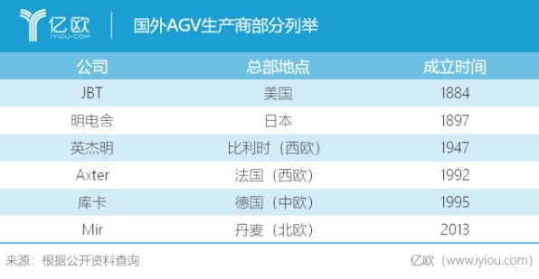 智能堆垛技术与AGV相结合,拣选效率能提升40%!